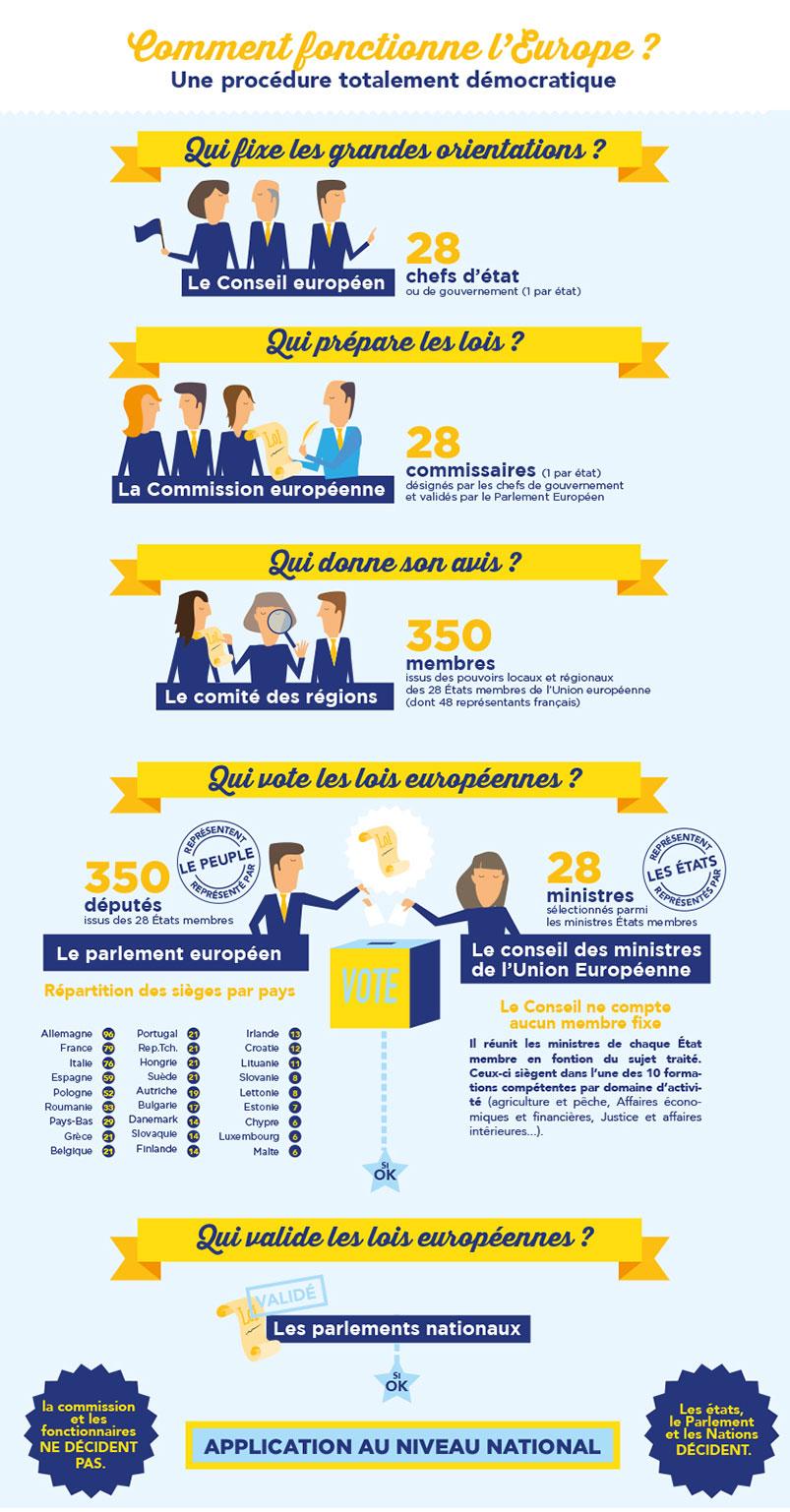 Infographie-fonctionnement-élections-européennes-magazine-presse-graphiste