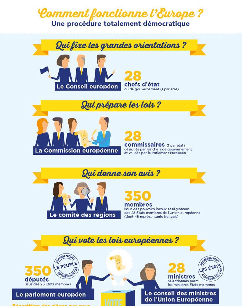 elections-europeennes-politique-infographie-collectivite-public-pedagogie-lois-vote-conseil-parlement-graphiste